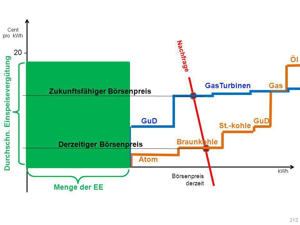 Cent pro kWh. 20 - Nachfrage. Öl. GasTurbinen. Gas. Zukunftsfähiger Börsenpreis. Durchschn. Einspeisevergütung.