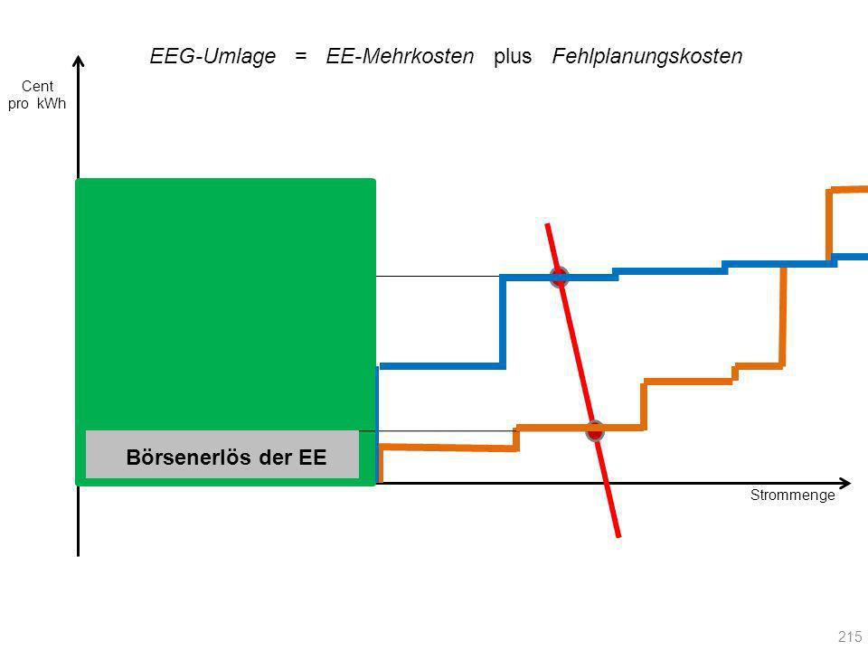 EEG-Umlage = EE-Mehrkosten plus Fehlplanungskosten