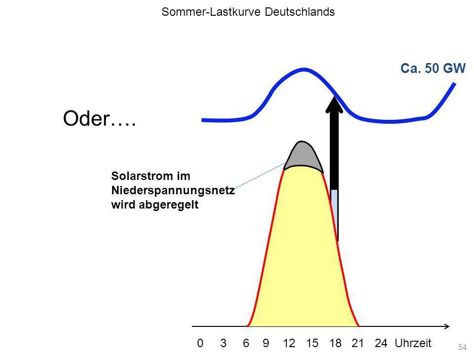 Oder…. Ca. 50 GW Sommer-Lastkurve Deutschlands