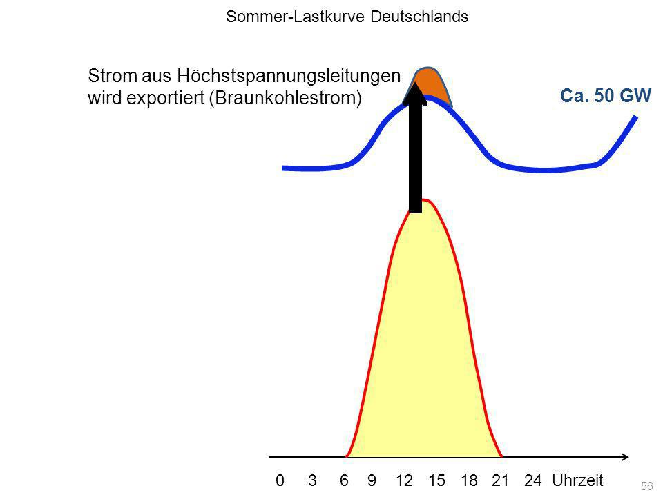 Strom aus Höchstspannungsleitungen wird exportiert (Braunkohlestrom)