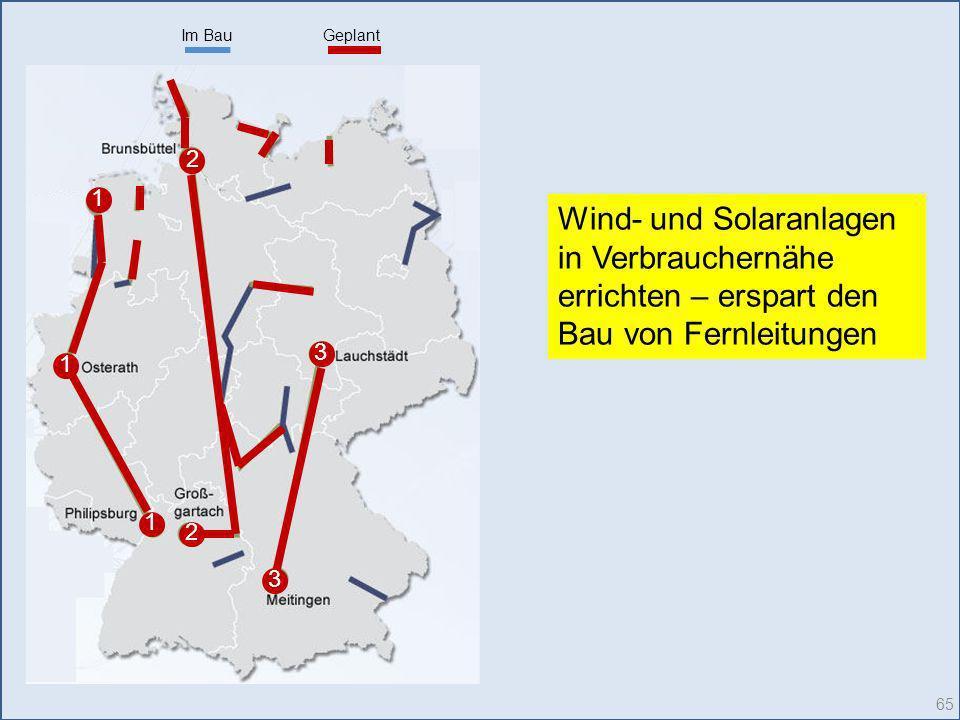 Im Bau Geplant. 2. 1. Wind- und Solaranlagen in Verbrauchernähe errichten – erspart den Bau von Fernleitungen.