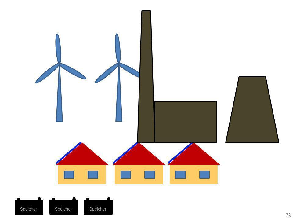 Wenn Windstrom ins Netz eingespeist wird, muss dieser vorrangig verbraucht werden, gleichgültig ob er teurer oder billiger ist. Der Windstrom wird nicht an der Börse gehandelt. Die Nachfrage verringert sich deshalb entsprechend. Wegen der verringerten Nachfrage ergibt sich ein neuer, geringerer Strompreis an der Börse.