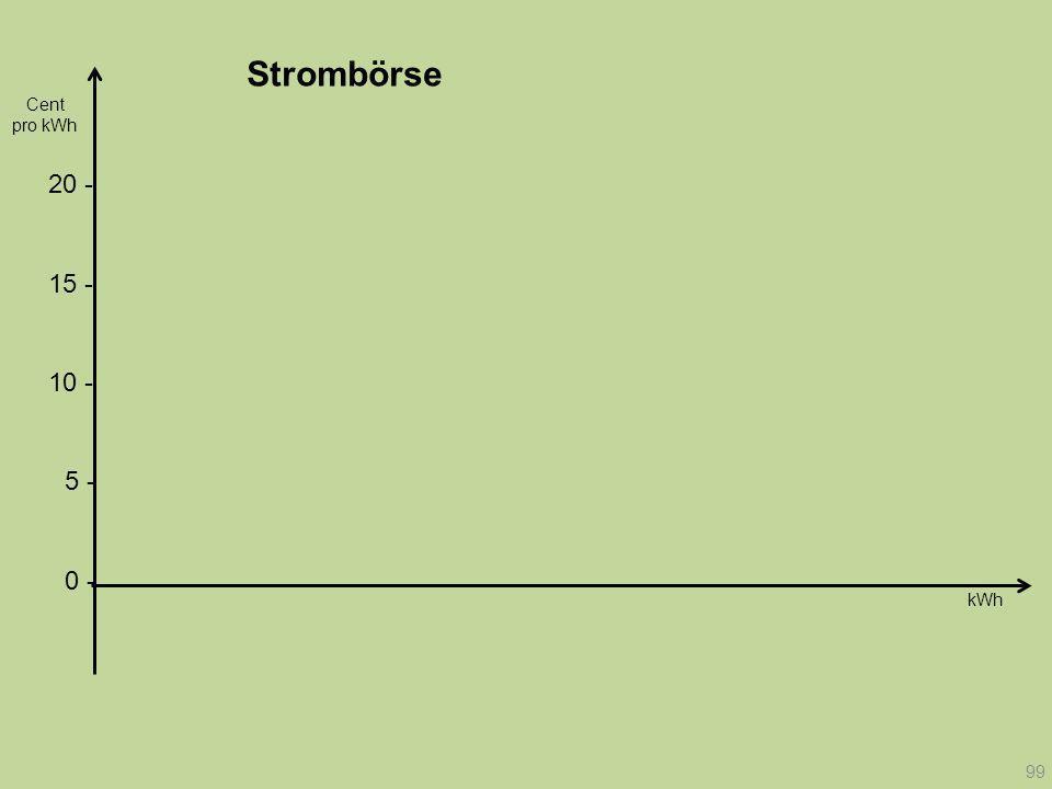Strombörse Cent. pro kWh. 20 - 15 - 10 - 5 - 0 -