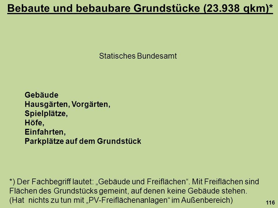 Bebaute und bebaubare Grundstücke (23.938 qkm)*
