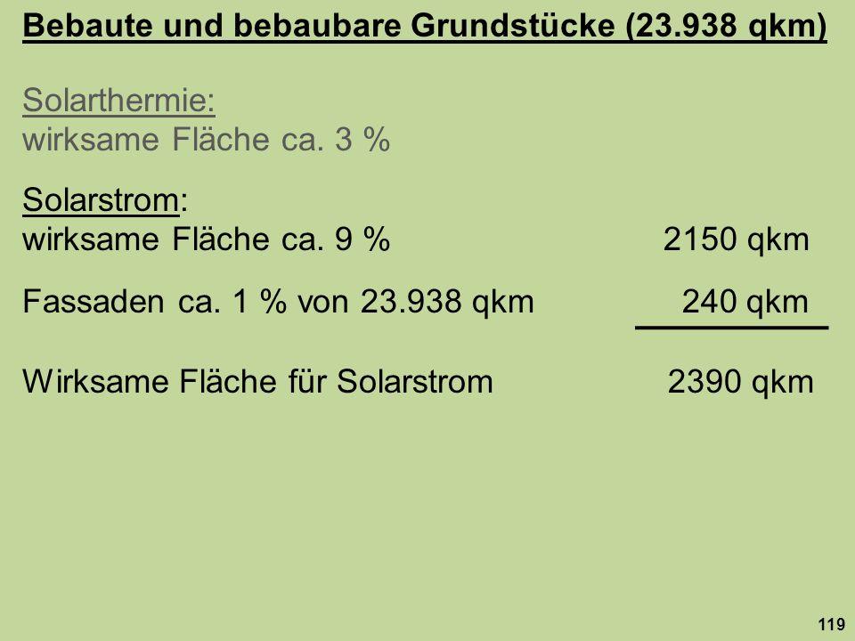 Bebaute und bebaubare Grundstücke (23.938 qkm) Solarthermie: