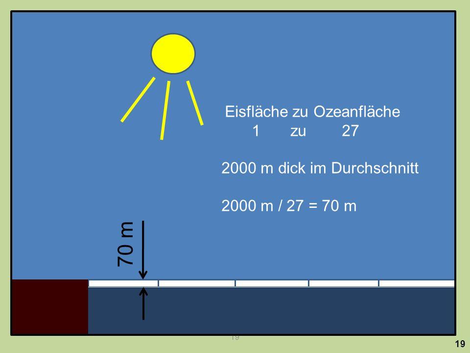 70 m Eisoberfläche zu Ozeanoberfläche verhält sich wie 1 zu 27