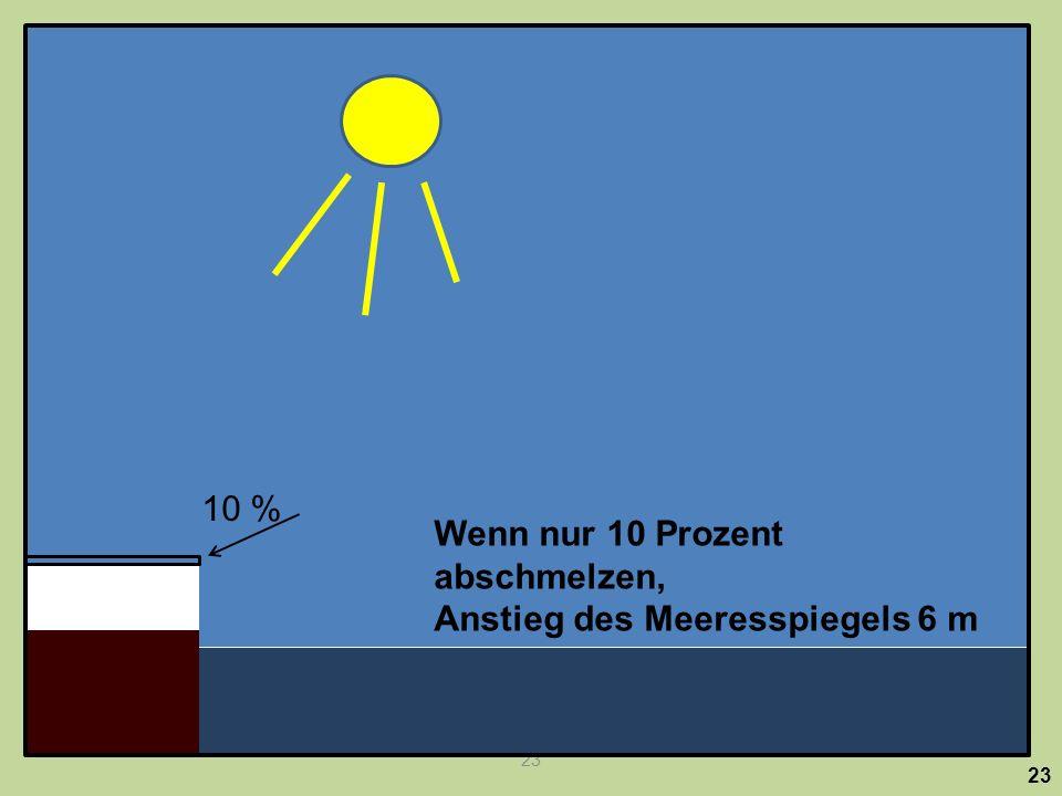 und die Wärmeausdehnung des Ozeans.
