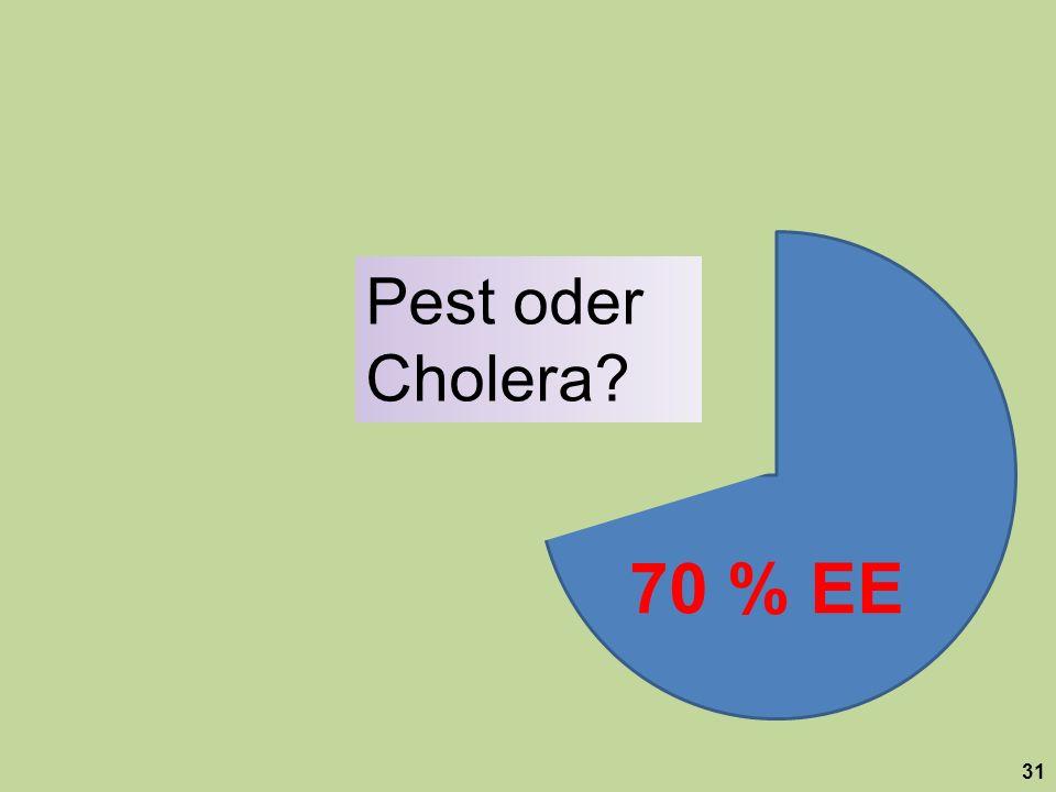 """Pest oder Cholera 70 % EE. Ihm bleibt dafür dann nur noch die Wahl zwischen """"Pest und Cholera ."""