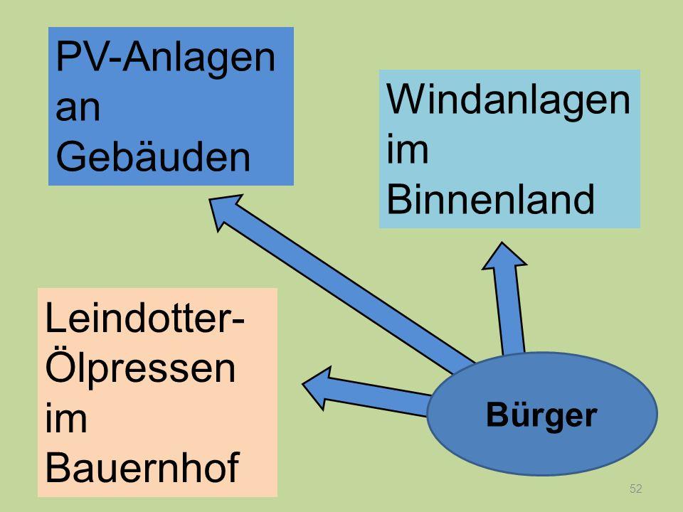 PV-Anlagen an Gebäuden Windanlagen im Binnenland