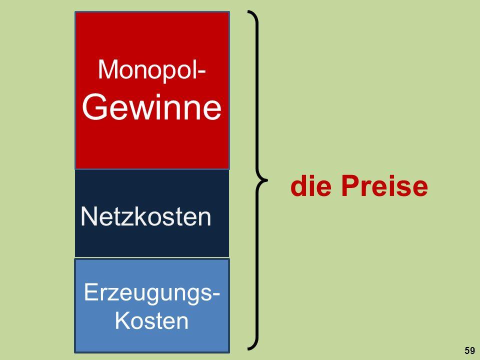 die Preise Monopol-Gewinne Netzkosten Erzeugungs-Kosten