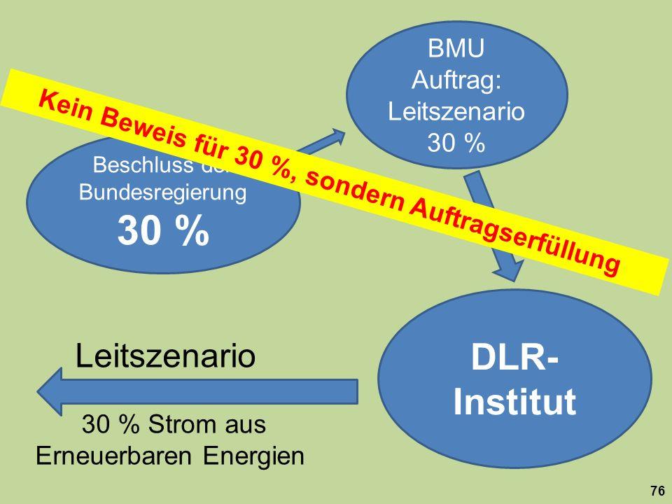 DLR-Institut Leitszenario BMU Auftrag: Leitszenario 30 %