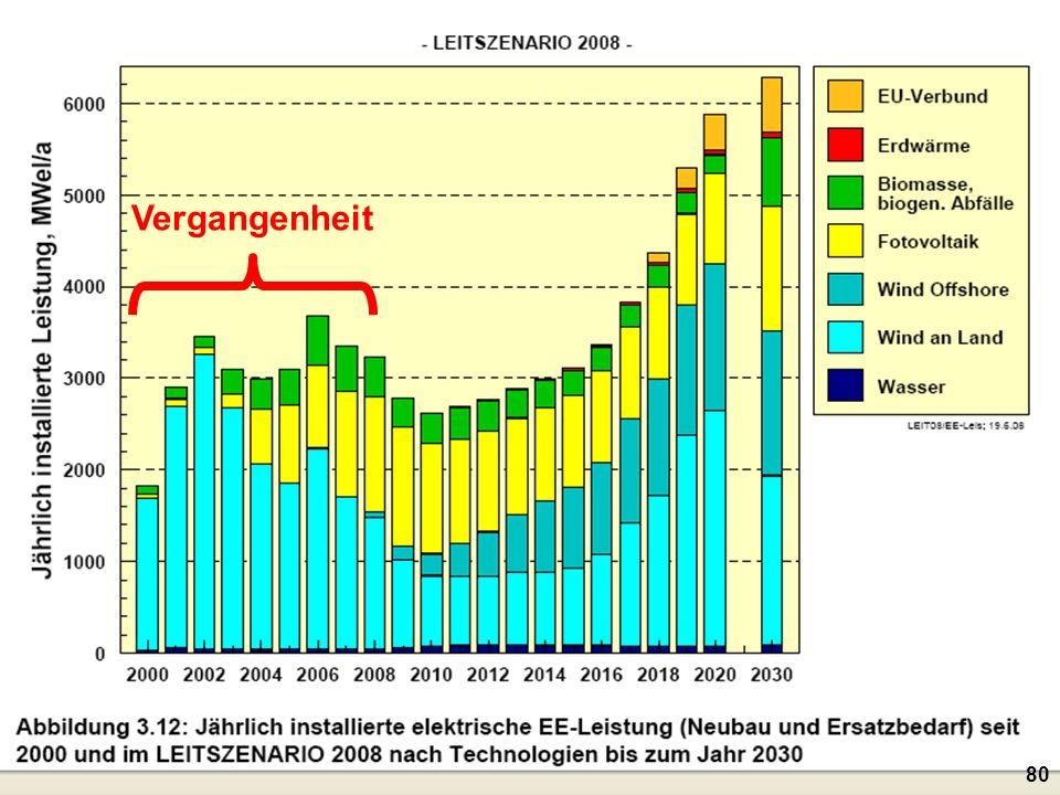 Vergangenheit Der linke Teil der Graphik zeigt die Entwicklung der Vergangenheit.