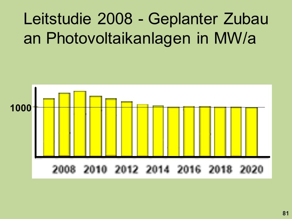 Leitstudie 2008 - Geplanter Zubau an Photovoltaikanlagen in MW/a
