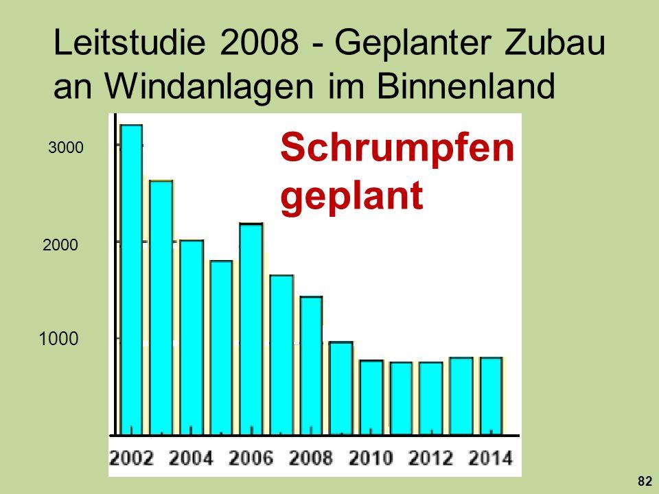 Leitstudie 2008 - Geplanter Zubau an Windanlagen im Binnenland