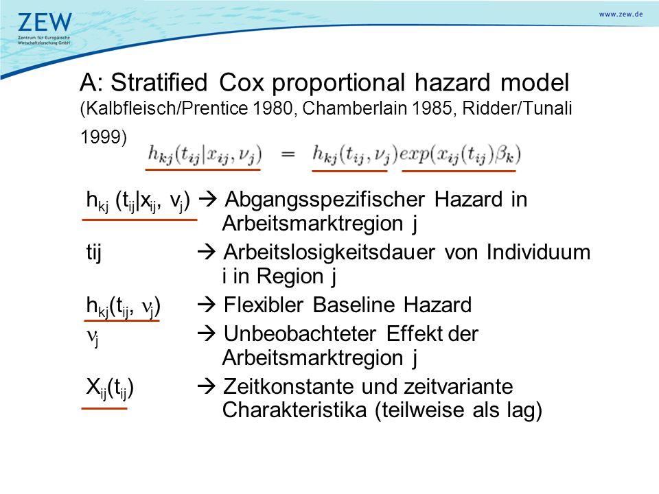 A: Stratified Cox proportional hazard model (Kalbfleisch/Prentice 1980, Chamberlain 1985, Ridder/Tunali 1999)