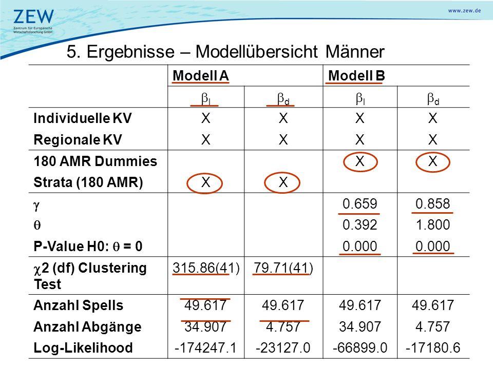 5. Ergebnisse – Modellübersicht Männer