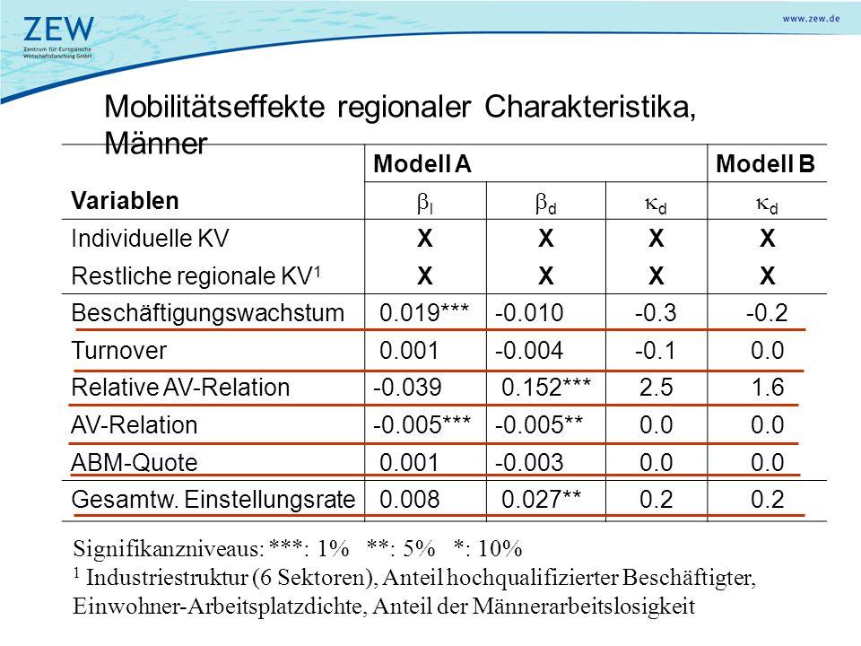 Mobilitätseffekte regionaler Charakteristika, Männer