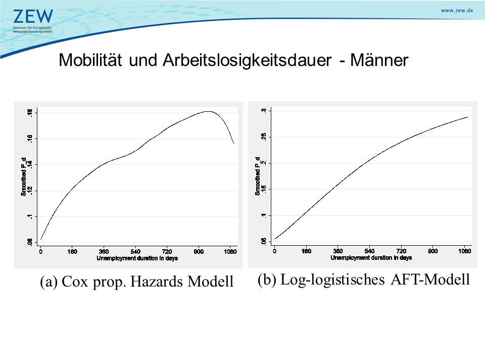 Mobilität und Arbeitslosigkeitsdauer - Männer