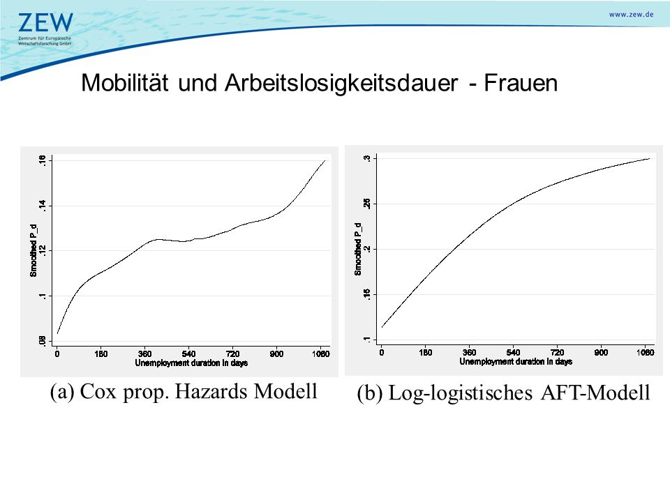Mobilität und Arbeitslosigkeitsdauer - Frauen