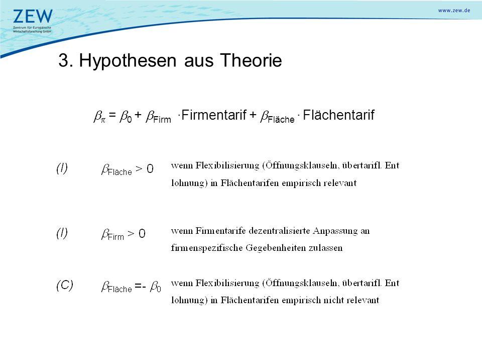 3. Hypothesen aus Theorie