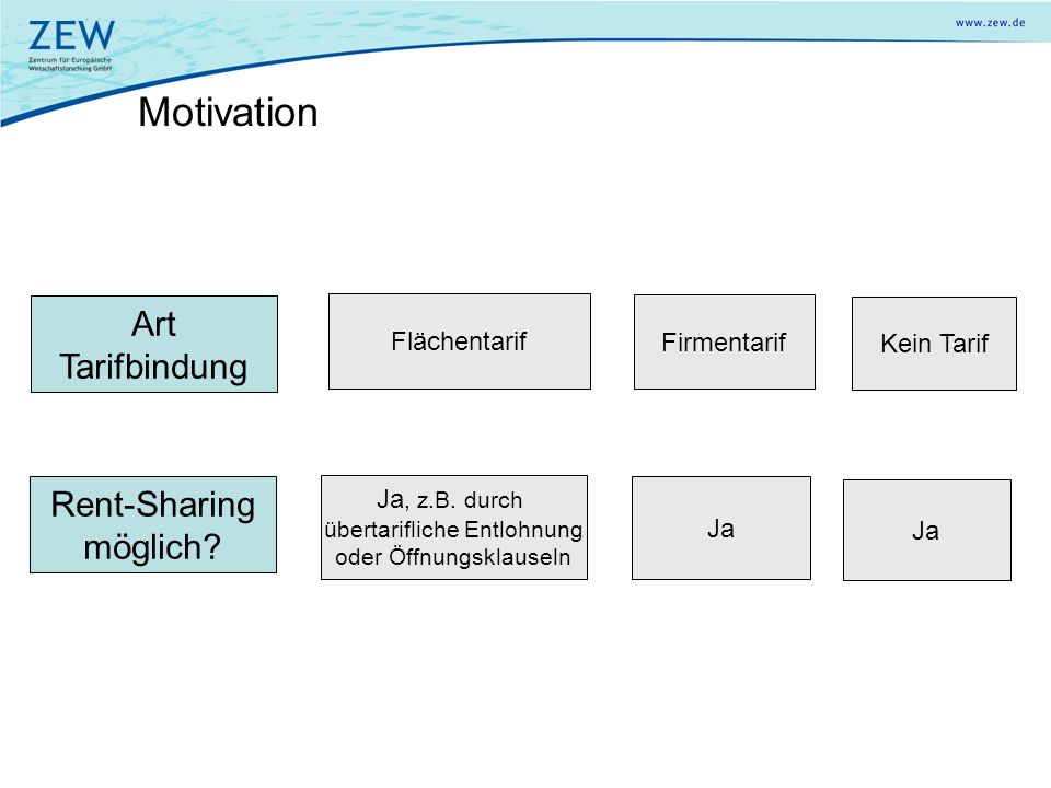 Motivation Art Tarifbindung Rent-Sharing möglich Flächentarif