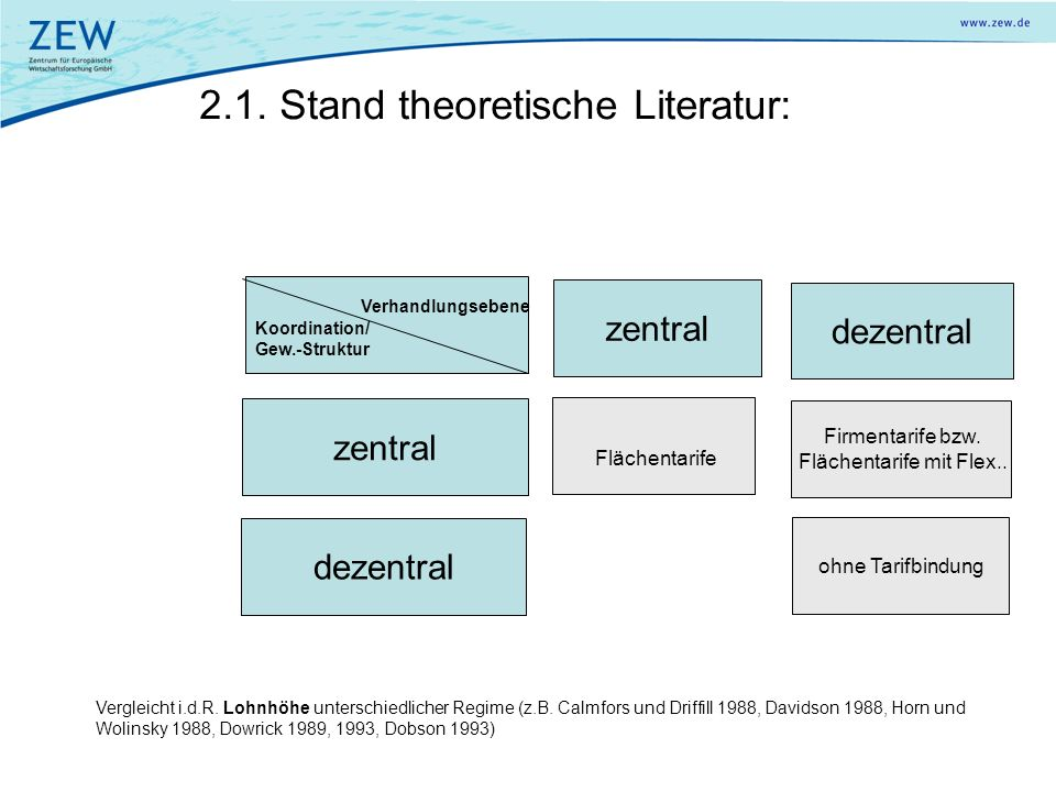 2.1. Stand theoretische Literatur: