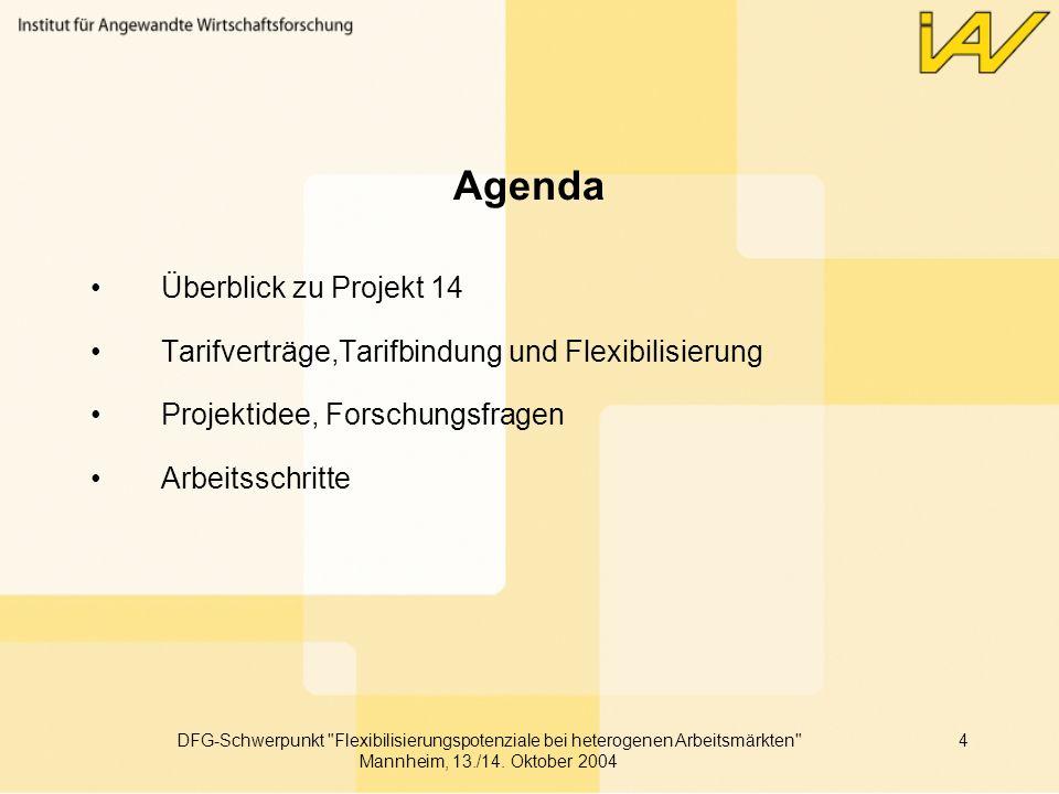 Agenda Überblick zu Projekt 14