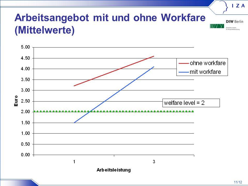Arbeitsangebot mit und ohne Workfare (Mittelwerte)