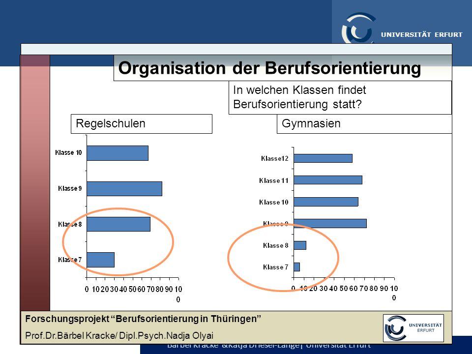 Organisation der Berufsorientierung