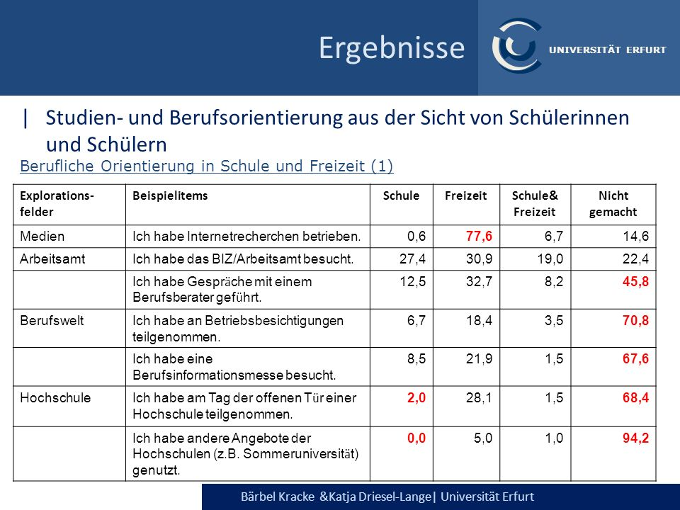 Ergebnisse Studien- und Berufsorientierung aus der Sicht von Schülerinnen und Schülern. Berufliche Orientierung in Schule und Freizeit (1)