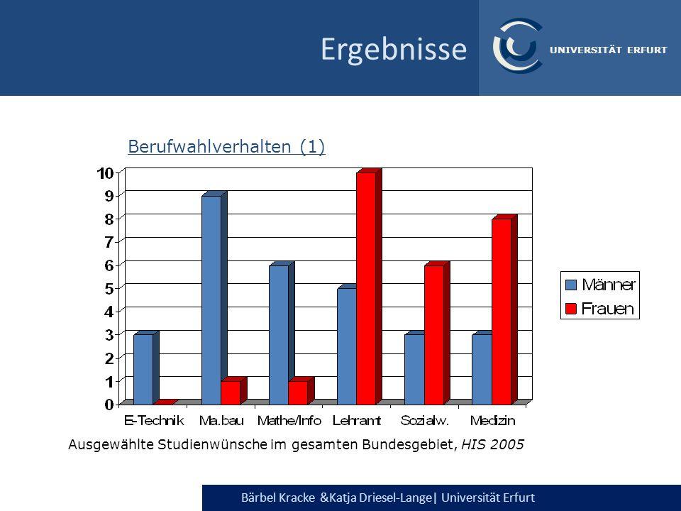 Ergebnisse Berufwahlverhalten (1)