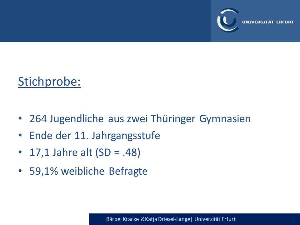 Stichprobe: 264 Jugendliche aus zwei Thüringer Gymnasien