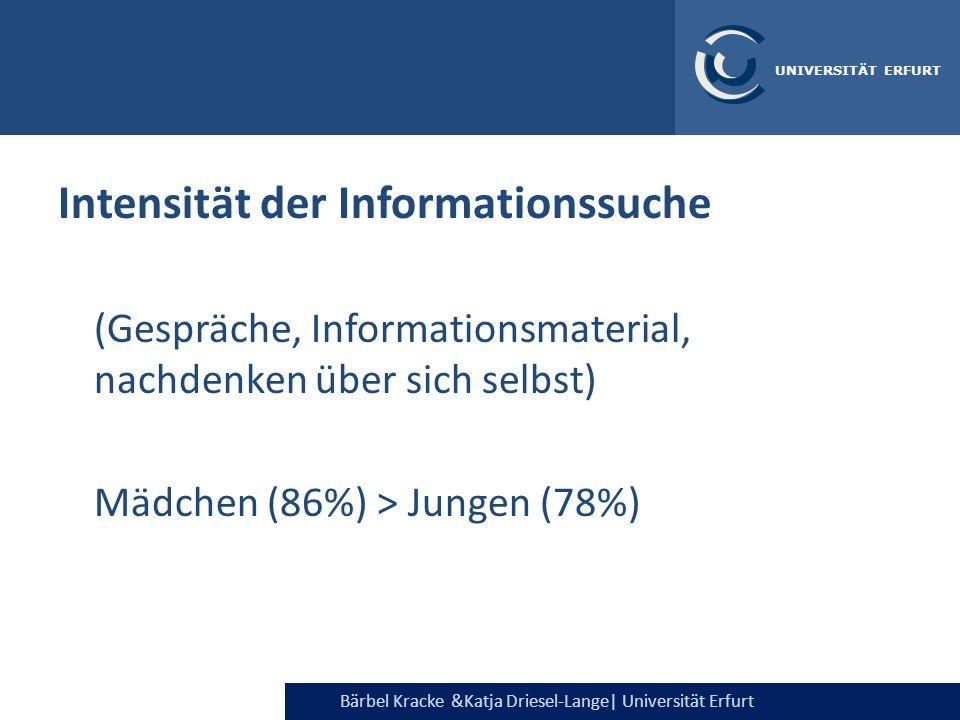 Intensität der Informationssuche