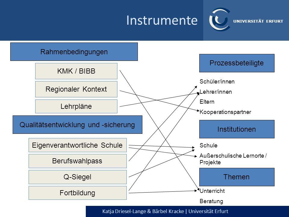 Instrumente Rahmenbedingungen Prozessbeteiligte KMK / BIBB