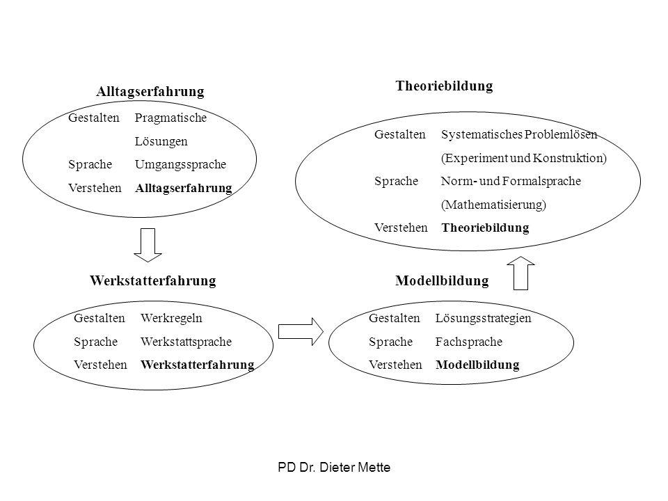Theoriebildung Alltagserfahrung Werkstatterfahrung Modellbildung