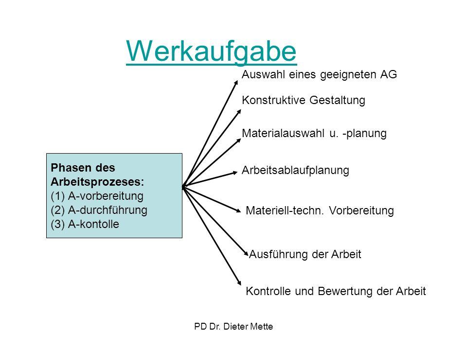 Werkaufgabe Auswahl eines geeigneten AG Konstruktive Gestaltung