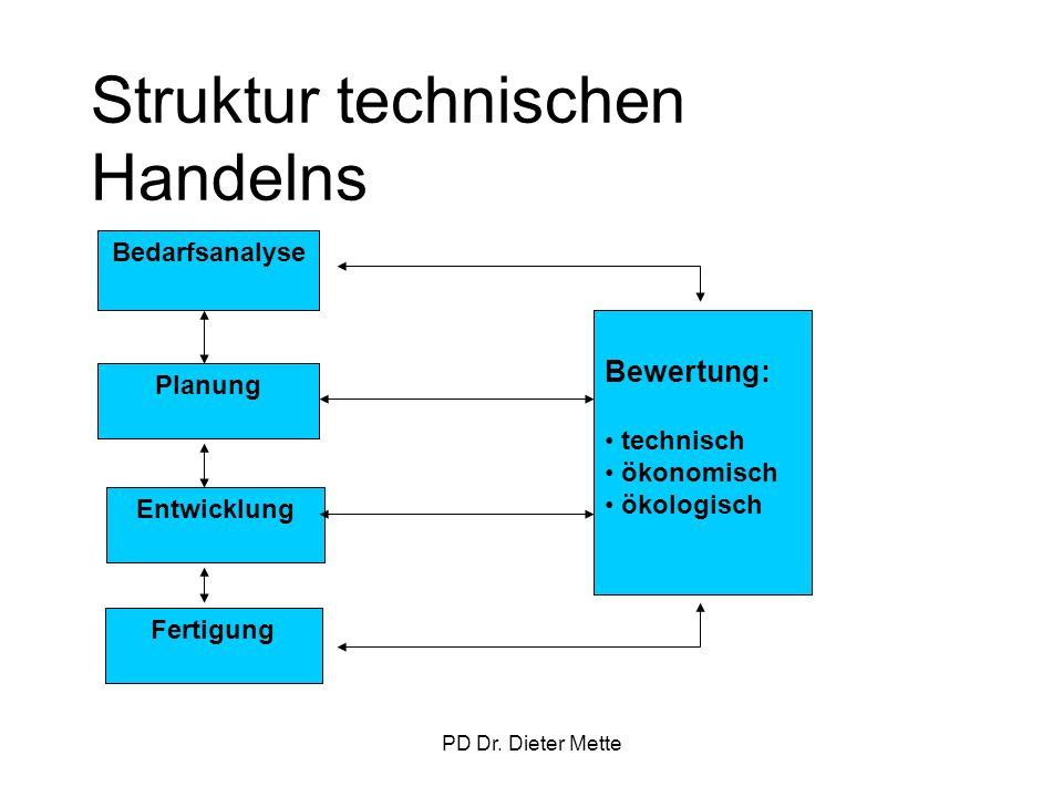 Struktur technischen Handelns