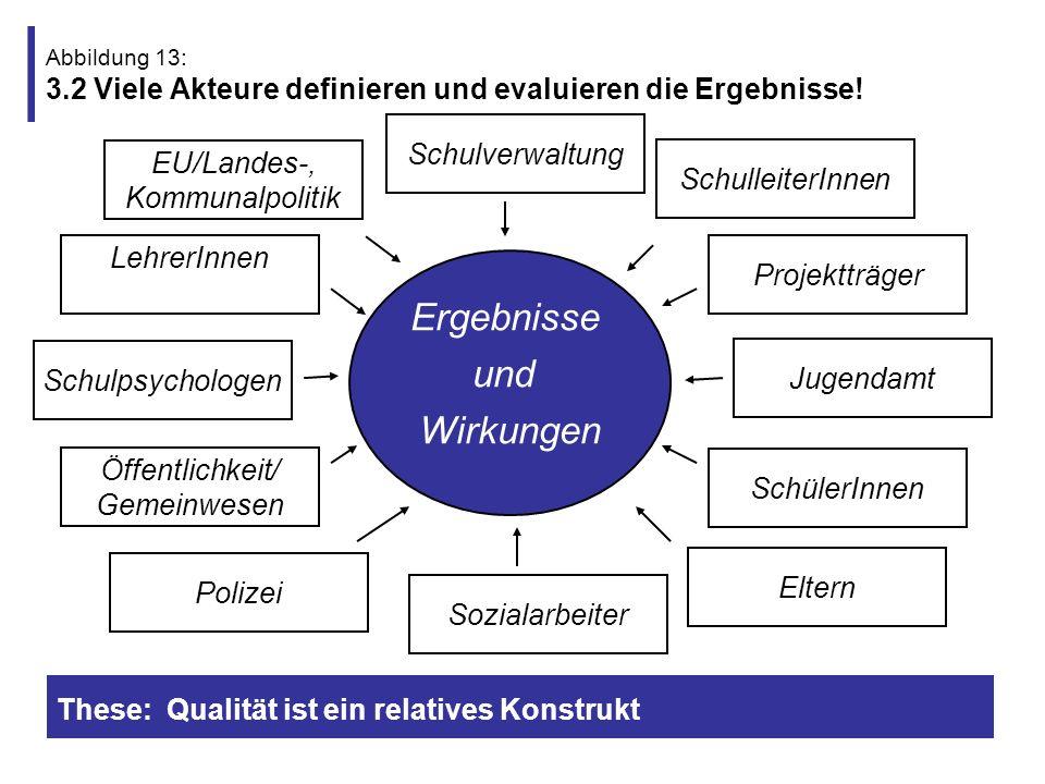 Ergebnisse und Wirkungen Schulverwaltung EU/Landes-, Kommunalpolitik