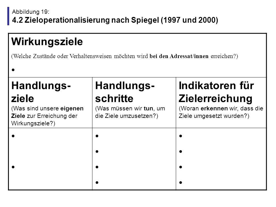 Abbildung 19: 4.2 Zieloperationalisierung nach Spiegel (1997 und 2000)