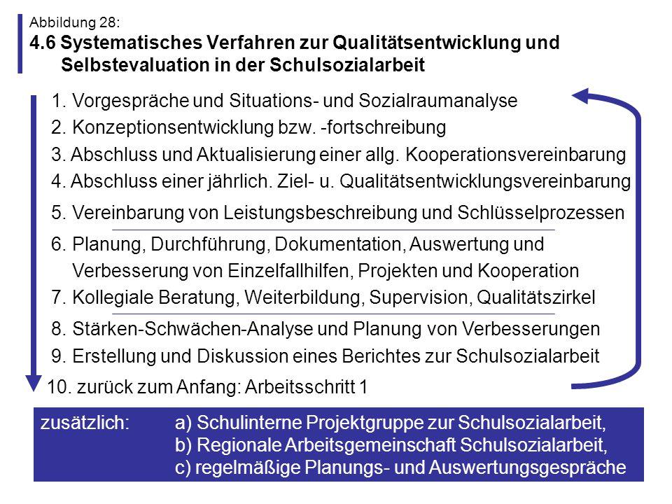 5. Vereinbarung von Leistungsbeschreibung und Schlüsselprozessen