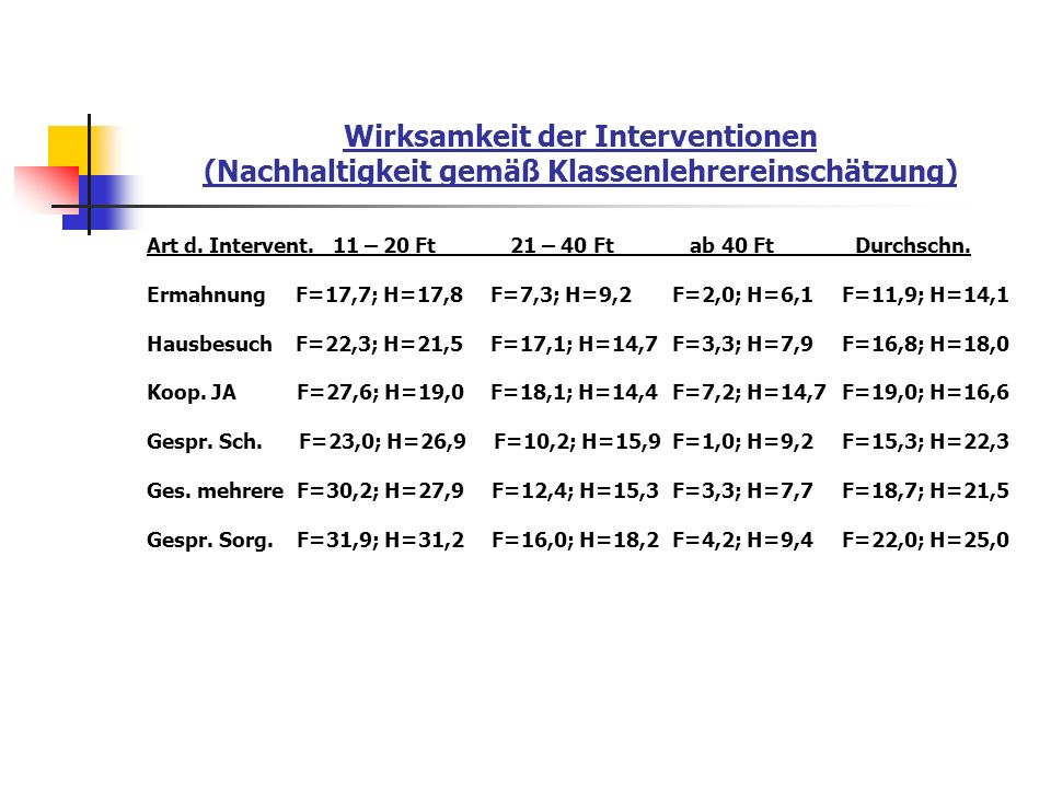 Wirksamkeit der Interventionen (Nachhaltigkeit gemäß Klassenlehrereinschätzung)