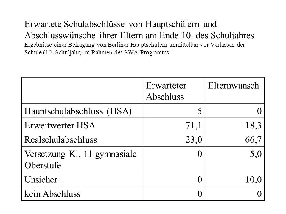 Erwartete Schulabschlüsse von Hauptschülern und Abschlusswünsche ihrer Eltern am Ende 10. des Schuljahres Ergebnisse einer Befragung von Berliner Hauptschülern unmittelbar vor Verlassen der Schule (10. Schuljahr) im Rahmen des SWA-Programms
