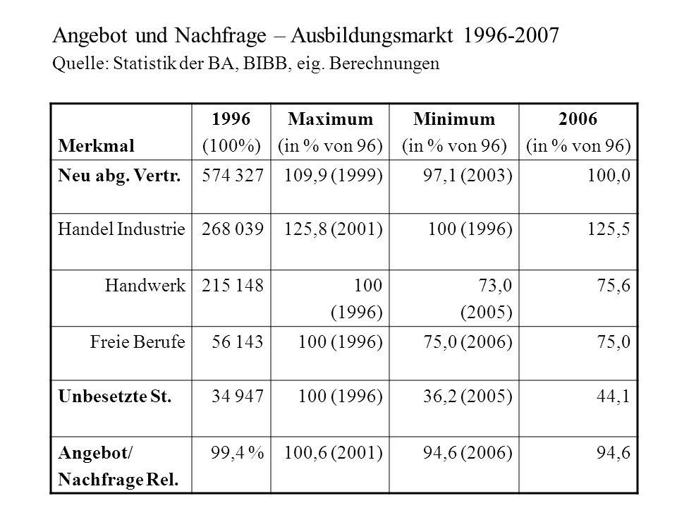 Angebot und Nachfrage – Ausbildungsmarkt 1996-2007 Quelle: Statistik der BA, BIBB, eig. Berechnungen