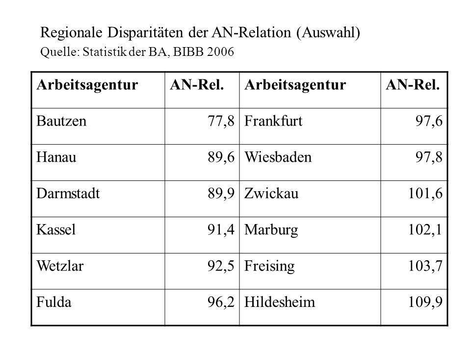 Regionale Disparitäten der AN-Relation (Auswahl) Arbeitsagentur