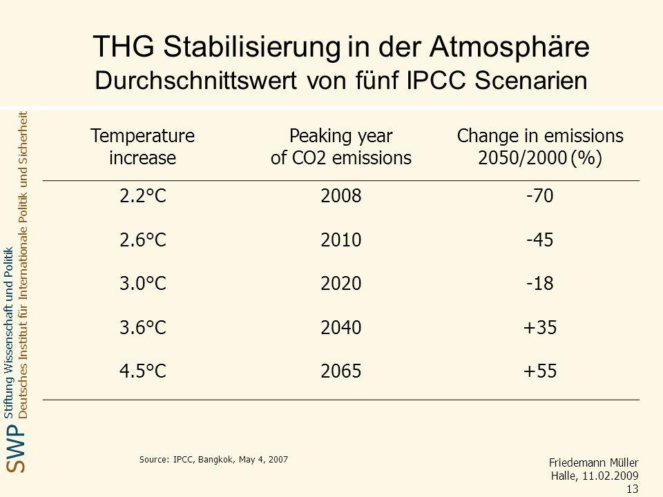 THG Stabilisierung in der Atmosphäre Durchschnittswert von fünf IPCC Scenarien