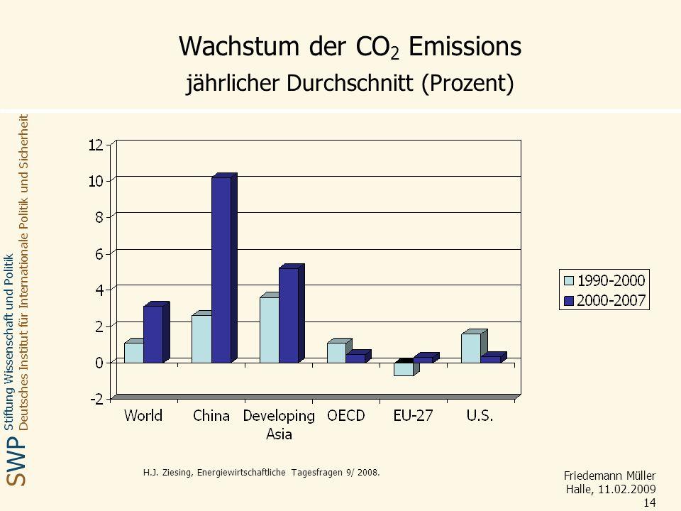Wachstum der CO2 Emissions jährlicher Durchschnitt (Prozent)