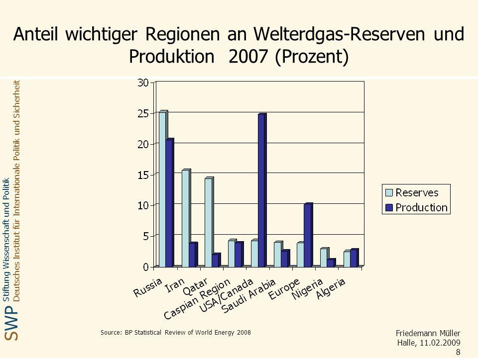Anteil wichtiger Regionen an Welterdgas-Reserven und Produktion 2007 (Prozent)