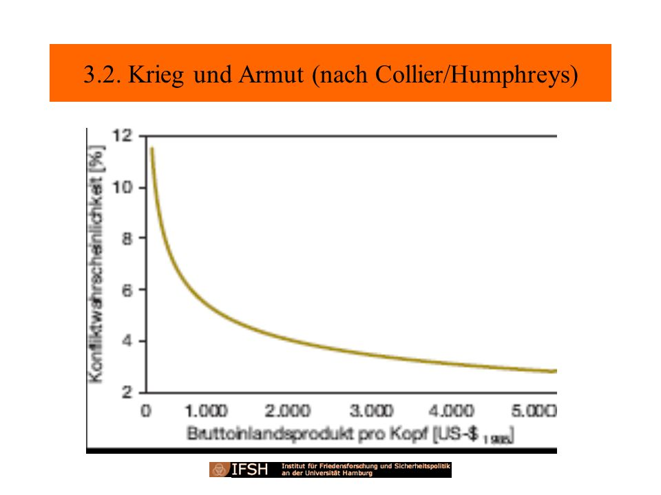 3.2. Krieg und Armut (nach Collier/Humphreys)
