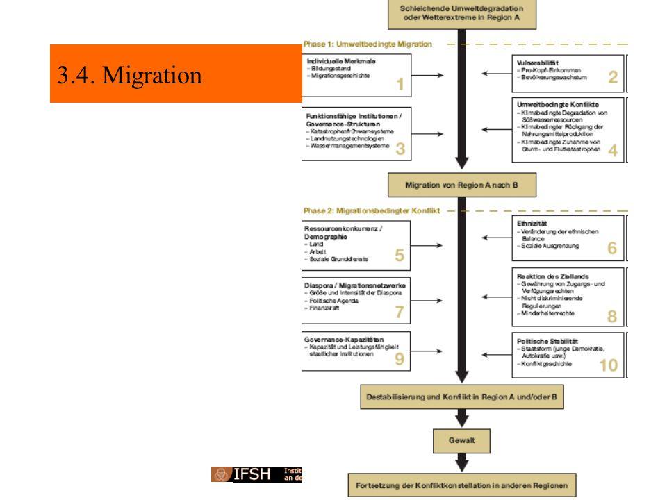 3.4. Migration