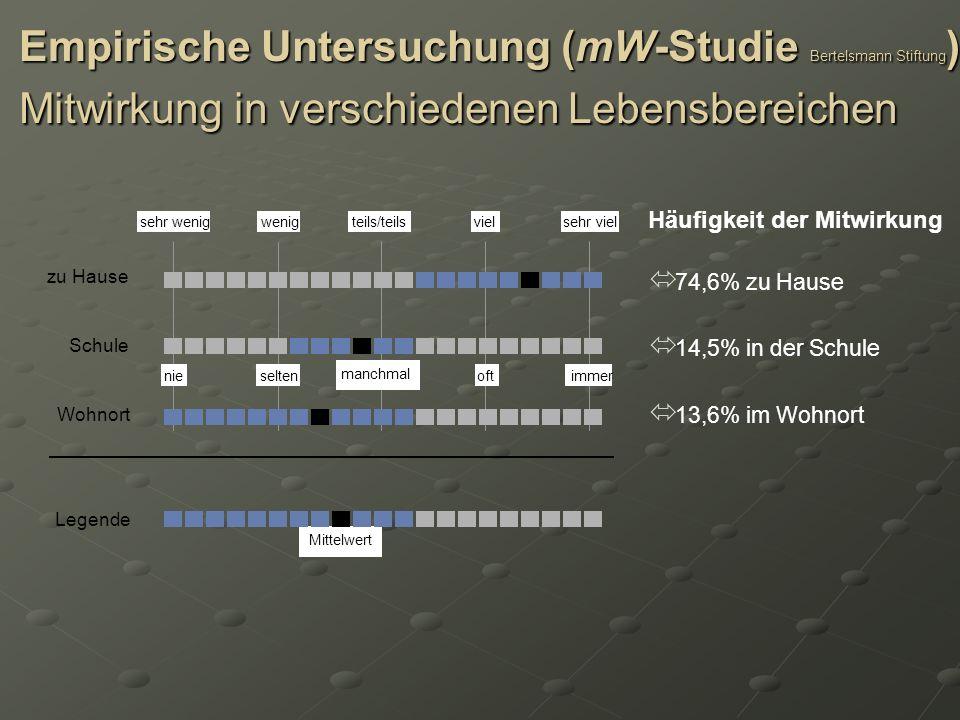 Empirische Untersuchung (mW-Studie Bertelsmann Stiftung) Mitwirkung in verschiedenen Lebensbereichen